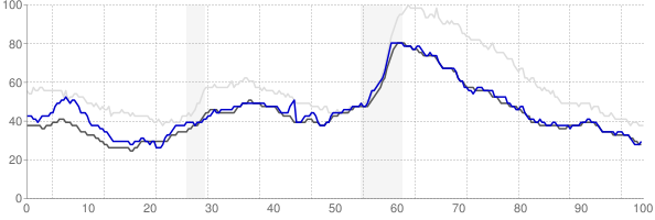 St Cloud, Minnesota monthly unemployment rate chart